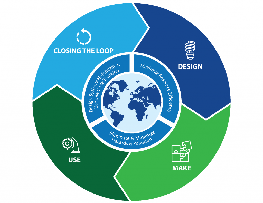infographic showing the concepts of design, make, use, and closing the loop in a continuos cycle, like the recycling sign